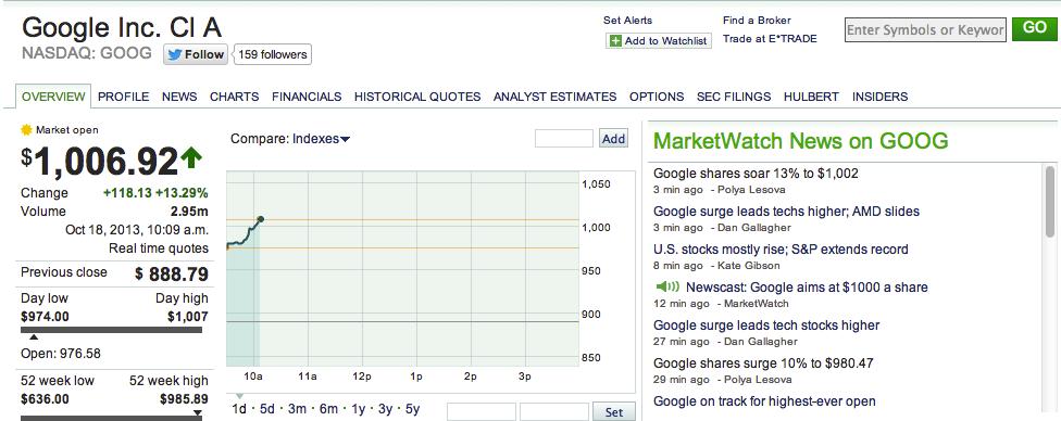 Google Passes $1,000