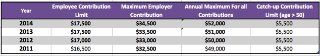 401k Employee and Employer Contribution Limit