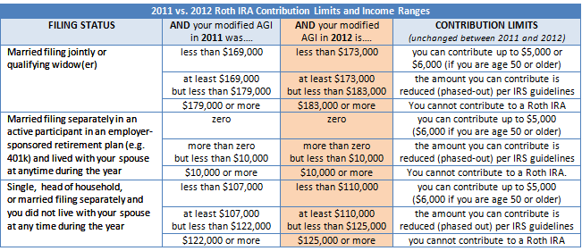 2013 IRA Contribution Limits Chart