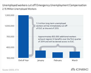 2014 unemployment benefits extension