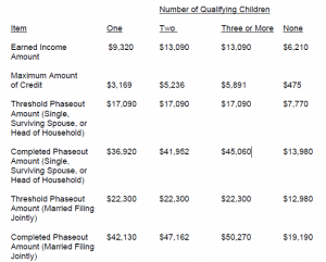 2012 Earned Income (EITC) Tax Credit