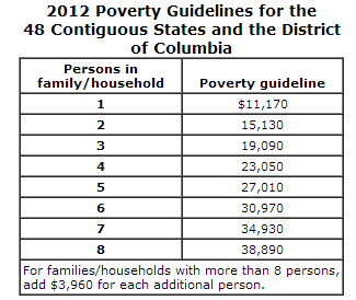 updated with 2012 federal poverty levels 2012 poverty income levels ...
