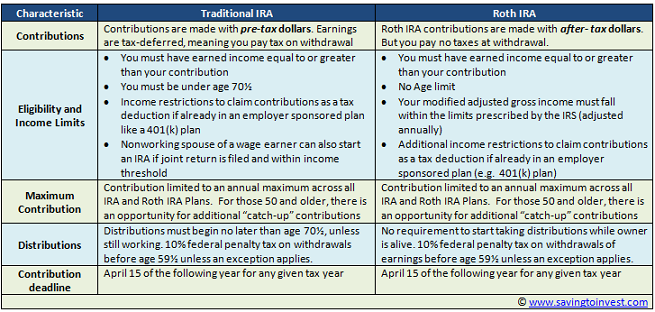 HOW TO CONVERT A TRADITIONAL IRA TO A ROTH