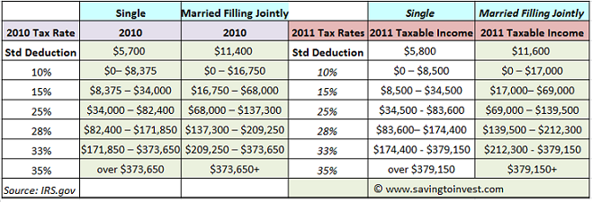 2011 Federal IRS tax rates, brackets and income thresholds