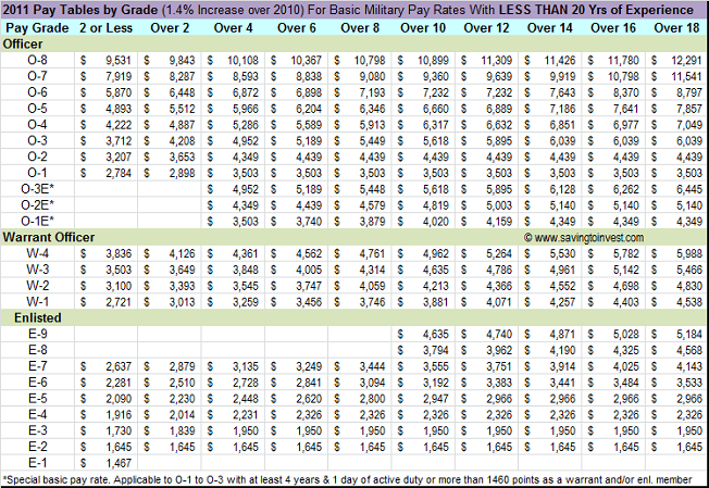 2011 military pay chart with 1 4 raise over 2010 rates saving to