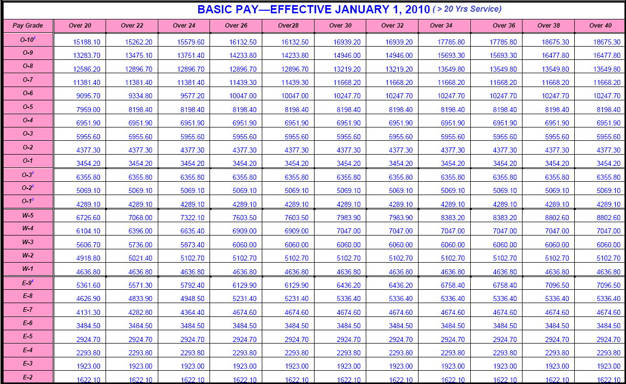 2010 Military Pay Table | Saving to Invest