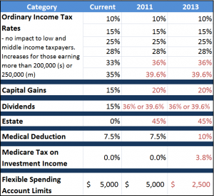 2011 2013 possible tax rate changes