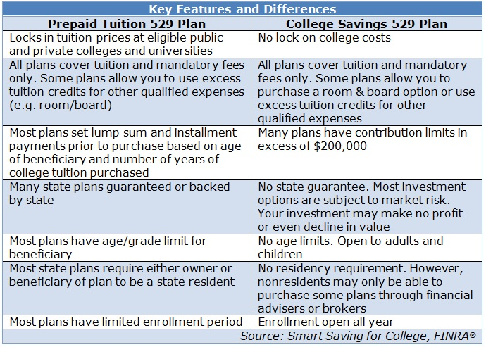 2016 529 Plan State Tax Deduction Limits And How To Choose