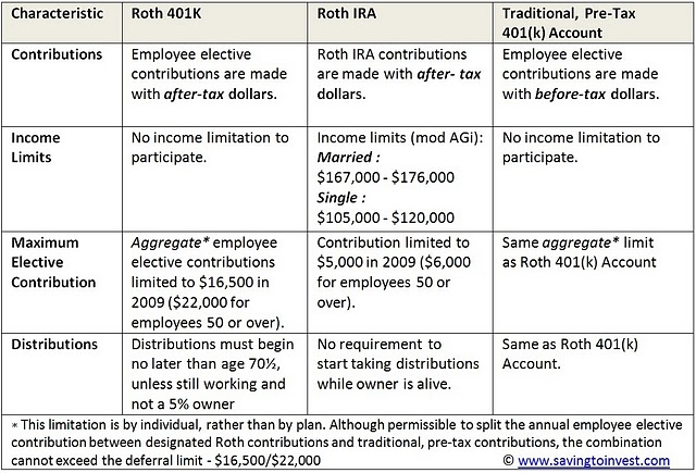 2014 Roth IRA 401k Retirement Plan Comparison Chart