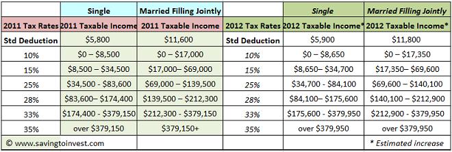 2012 tax brackets — Saving to Invest
