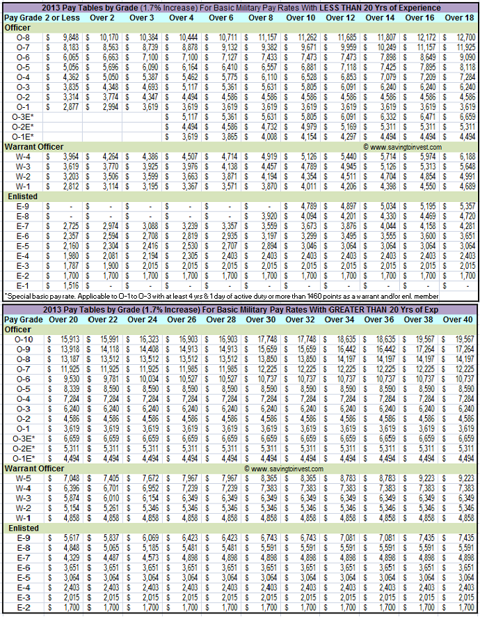 basic military pay rates  grade table saving 690 x 889 · png