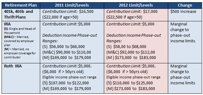 2012 401K, Roth IRA contribution limits