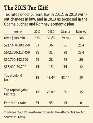2013 Tax Rates and Brackets With Bush-Obama Tax Cuts Expiration