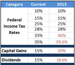 Potential 2013 Tax Rates and Brackets