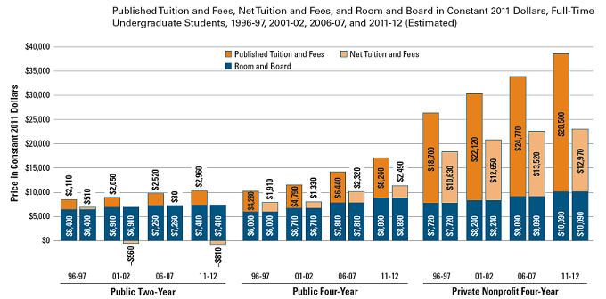 College Tuition Increases - Public vs Private