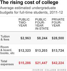 da xxx pics rising costs of college.
