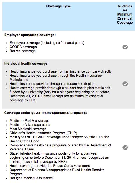 Minimum Essential Coverage under Obamacare