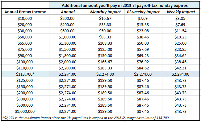 2013 Payroll Tax Credit Expiry Impacts | Saving to Invest