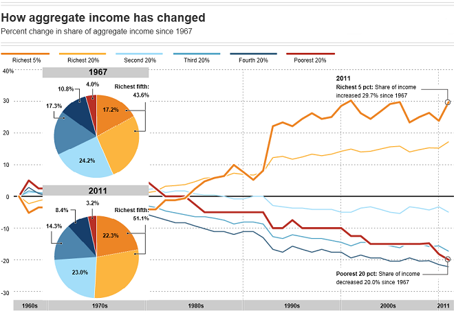 Change in Household Income Between American Households