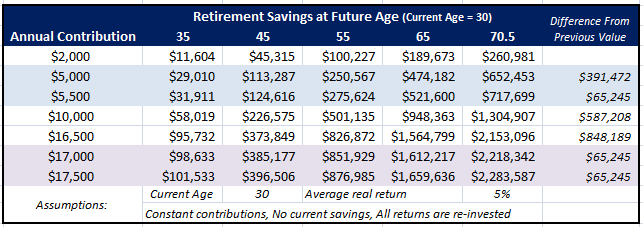 Impact of Additional 401K & IRA Contributions