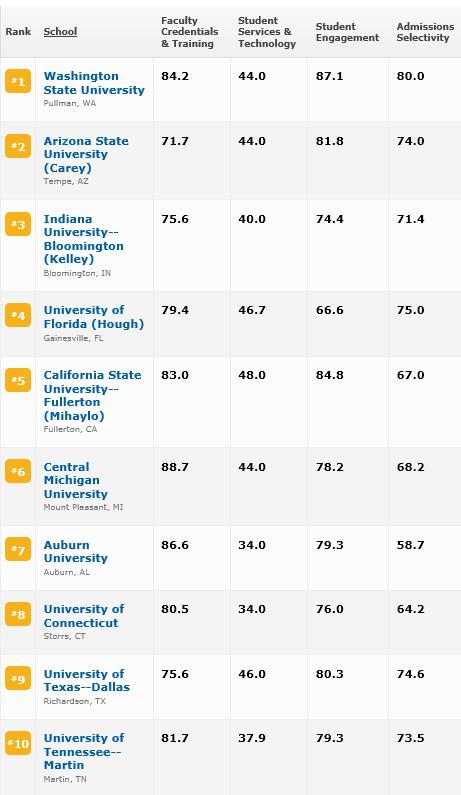 2013 - Top Online MBA Programs