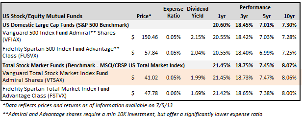 What are total stock market index funds?