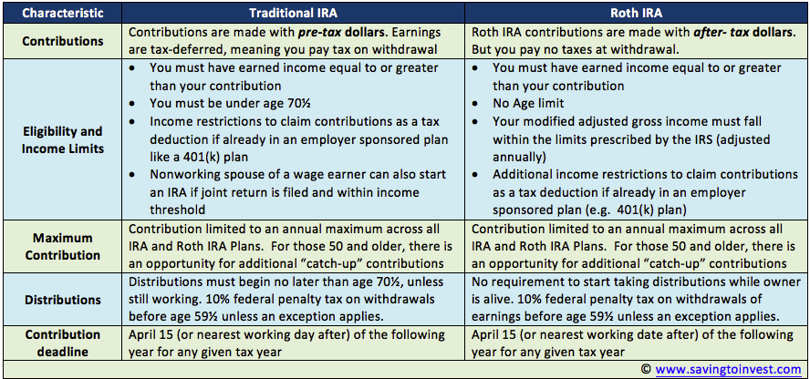 2016 vs 2017 Traditional IRA versus Roth IRA – Contribution and ...